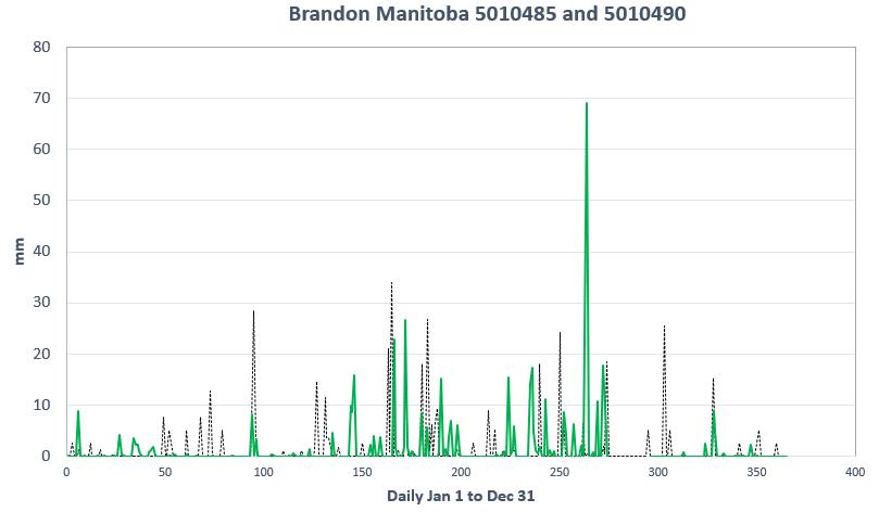 1919 or 2019? Brandon Manitoba Edition